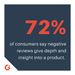 of consumers say negative reviews give depth and insight into a product. (2)