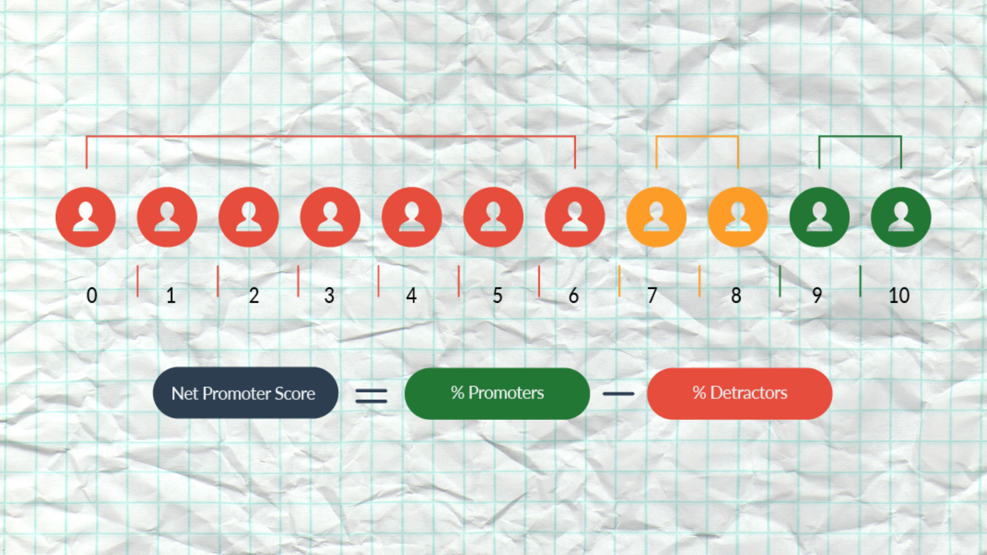 The Ultimate Guide to Net Promoter Score